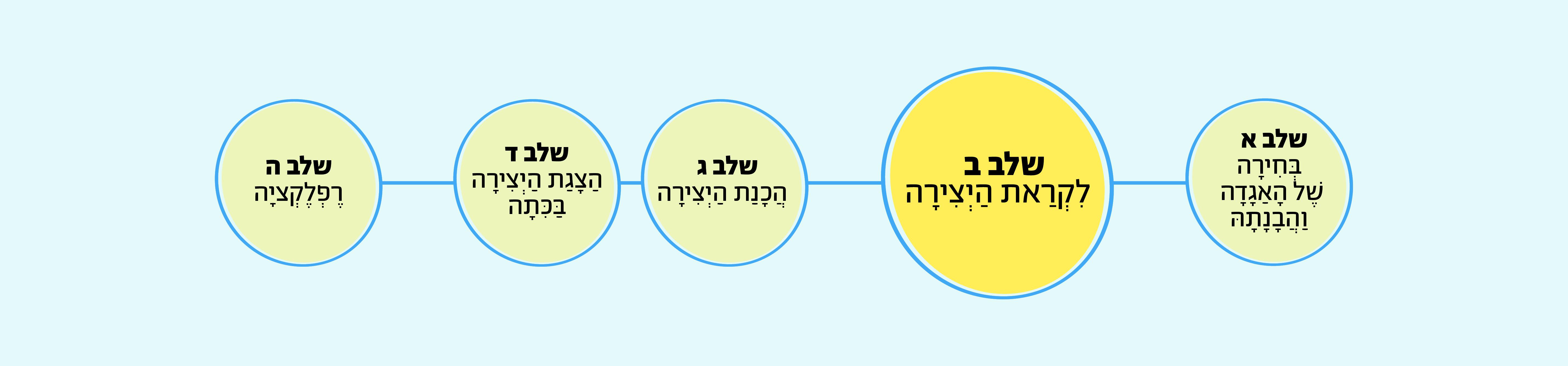 שְׁלַב ב: לִקְרַאת הַיְצִירָה