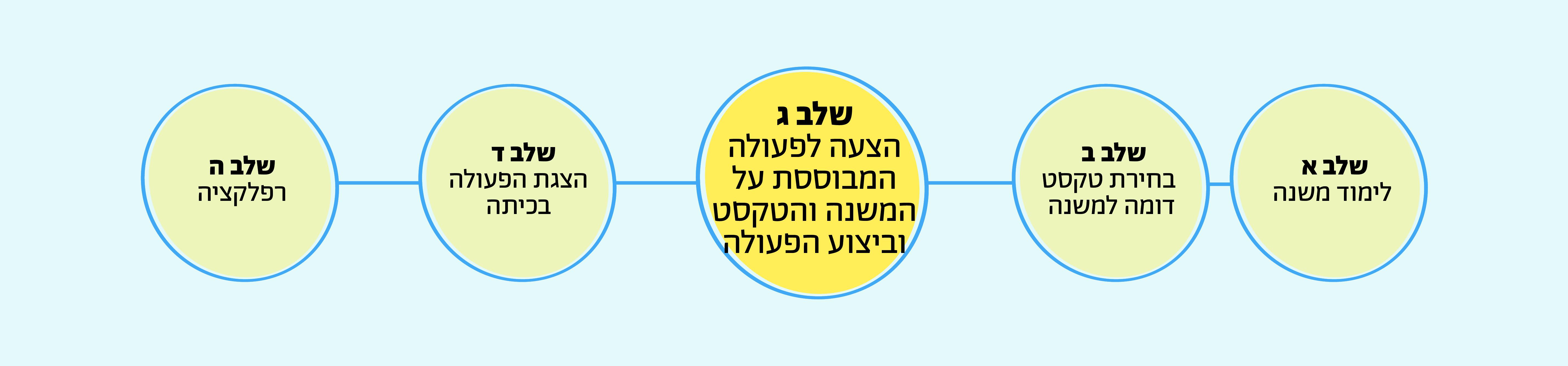 שלב ג: הצעה לפעולה המבוססת על המשנה והטקסט וביצוע הפעולה