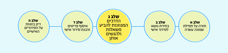 שלב ג: הדרכים המגוונות